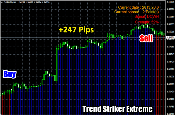 Trend Striker Extreme Indicator comes with BONUS
